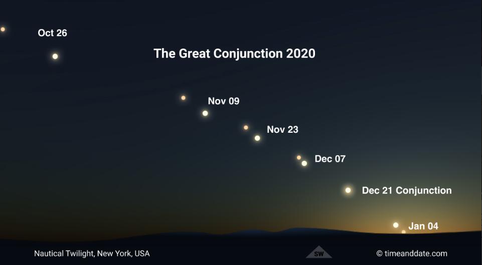 Saturn/Jupiter convergence progression